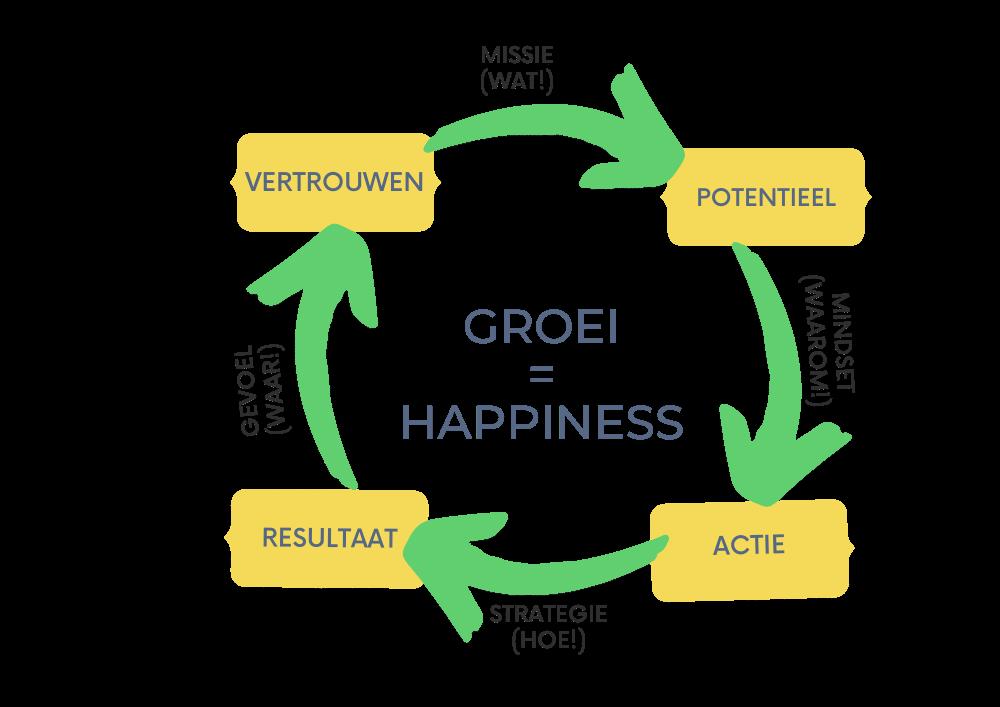 Business strategie chart voor groei